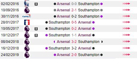 Lịch sử đối đầu Arsenal vs Southampton