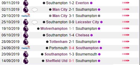 Phong độ thi đấu của Southampton